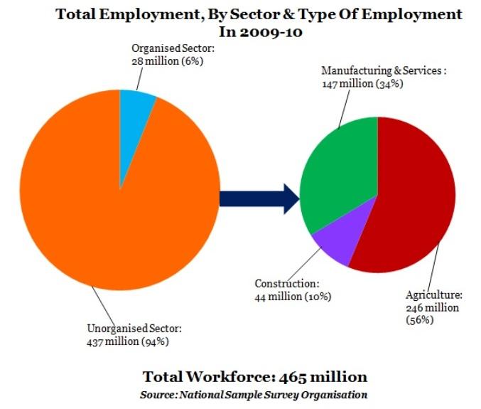 unorganised labour in india
